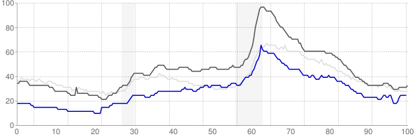 Ann Arbor, Michigan monthly unemployment rate chart